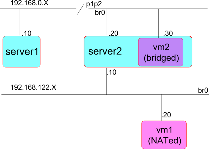 VM networking